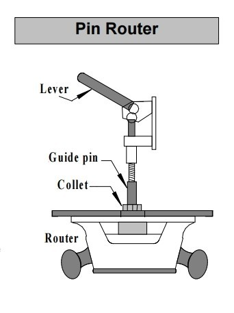 typical pin router setup